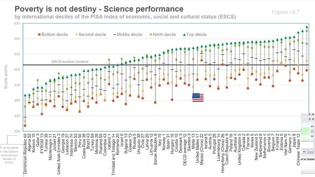 New PISA Results: Putting U.S. Achievement in Global Context