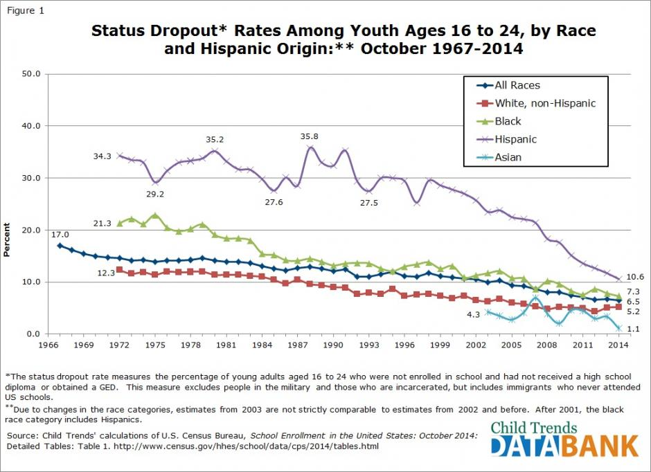 Source: Child Trends Hispanic Institute