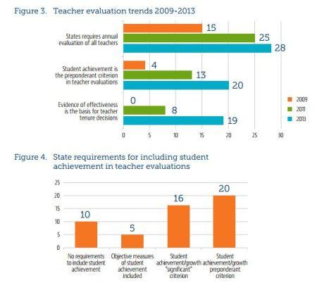 Image of More Teachers See Pay, Tenure Tied to Student Gains