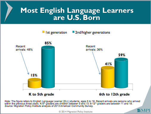 Image of In U.S., Students Struggling with English Outnumber Kids Born Abroad