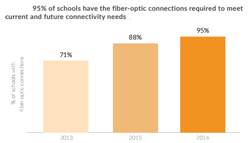 EducationSuperHighway's recent estimates show 95% of schools are connected by fiber and 83% of schools report having sufficient Wi-Fi in their classrooms.