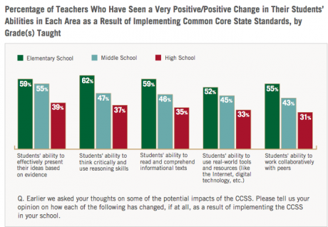 How Do Teachers Feel (Now) About the Common Core ...
