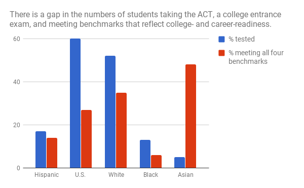 Act Scores Paint Troubling Picture For >> Slight Gains For Hispanics On Act But Achievement Gap Persists