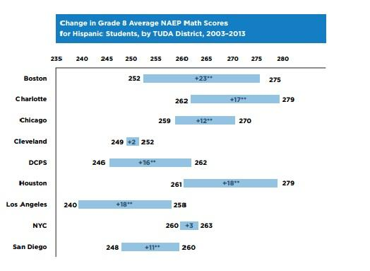 The above charts reflect the point gains on Hispanic student math assessments by city between 2003 and 2013. Asterisks indicate the increase was statistically significant. Source: Child Trends