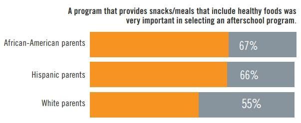 "Source: ""Kids on the Move: Afterschool Programs Promoting Healthy Eating and Physical Activity,"" America After 3 PM"