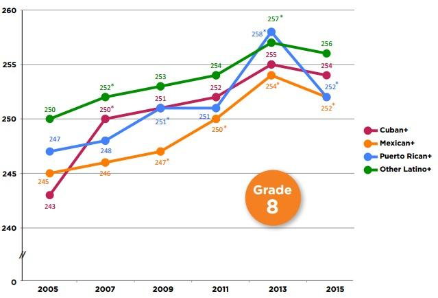 "Source: ""Latinos and Literacy: Hispanic Students' Progress in Reading,"" Child Trends Hispanic Institute"