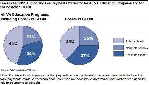 Fact sheet on post 9 11 gi bill and student veterans education