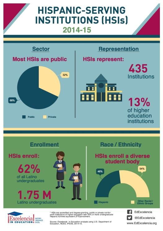 "Source: ""Hispanic-Serving Institutions (HSIs): 2014-15,"" Excelencia in Education"
