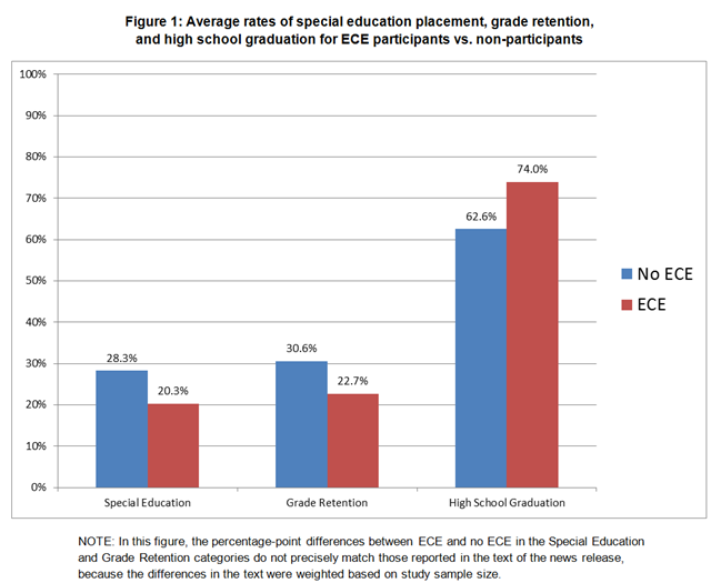 Early Childhood Education Pays Big >> How Investing In Early Childhood Education Could Help School