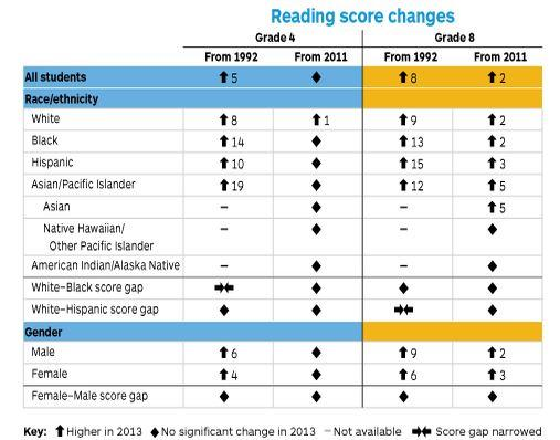 Gains In Reading For Hispanic Students >> 20 Years Later U S Students Making Big Academic Gains Education