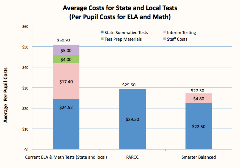 Comparing the costs of traditional state assessments and Common Core-aligned tests. Source: Linda Darling-Hammond.