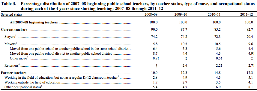 Source: U.S. Department of Education, National Center for Education Statistics.