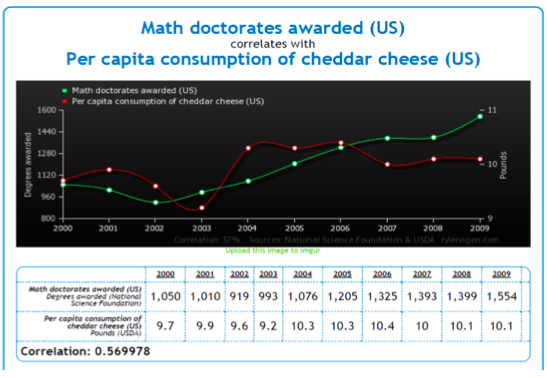 Source: Spurious Correlations