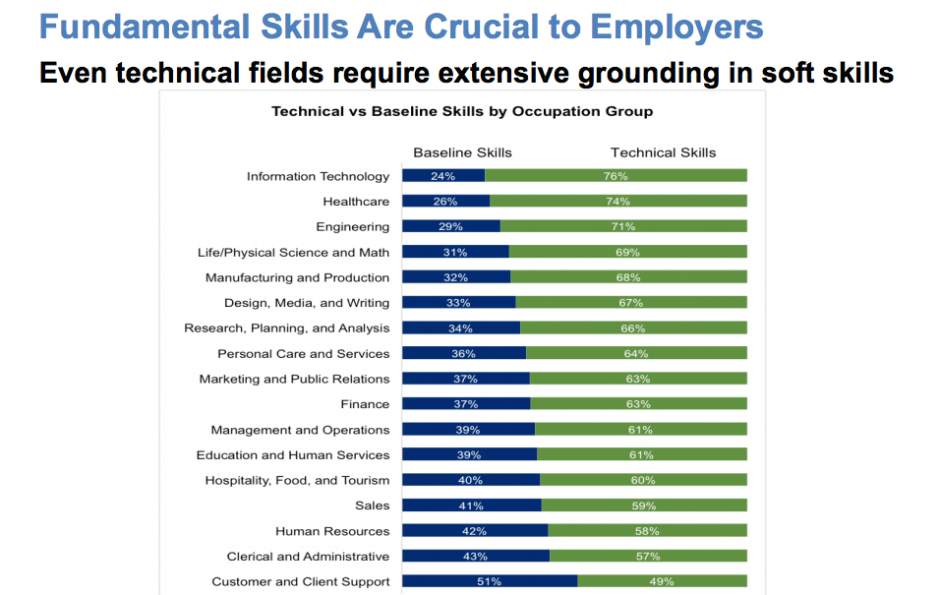Even highly technical positions stress soft skills. (Source: Burning Glass)