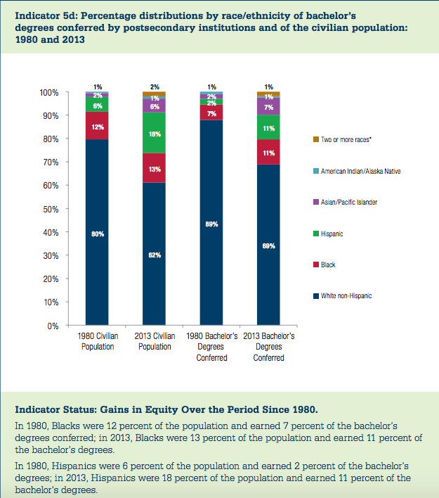 Source: Source: Indicators of Higher Education Equity in the United States — 2016 Historical Trend