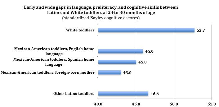 "Source: ""Differing Cognitive Trajectories of Mexican American Toddlers: The Role of Class, Nativity, and Maternal Practices,"" University of California, Berkeley, Institute of Human Development, 2015."