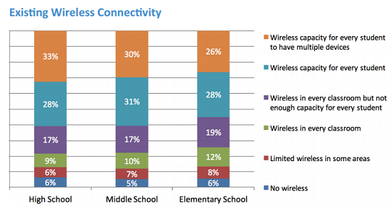 CoSN's 2016 Annual E-rate and Infrastructure Survey found one growing issue to be student demand for wireless internet.