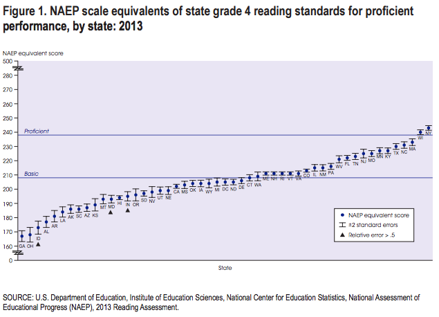 Source: National Center for Education Statistics